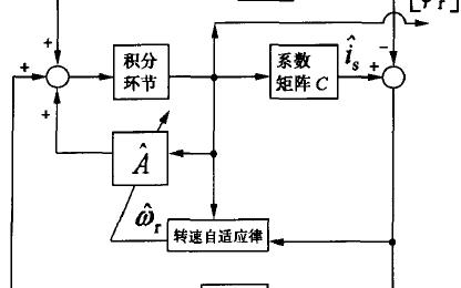 基于DSP芯片的异步电机数字化控制系统