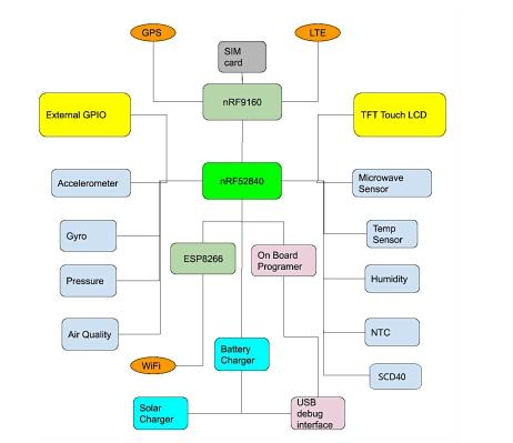 适用于任何类型的物联网应用的开发板:重力板