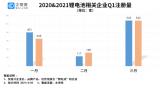 國內鋰電池相關企業共3.76萬家,2021年一季度新注冊1028家