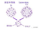解析現代半導體的基本知識