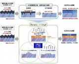 简述碳化硅外延技术突破或改变产业格局