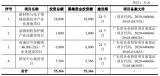 莱尔科技在上海证券交易所科创板挂牌上市