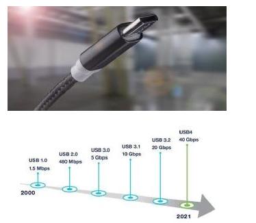 众口难调翻篇儿,了解最新USB4标准测试要求和挑战