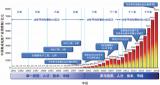 王陽元院士:新變化的歷史時期,如何抓住機遇、應對挑戰?