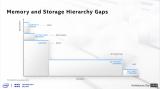 Intel的第三大技术支柱——Memory