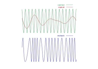 如何使用RIGOL的仪器进行FM信号生成和分析