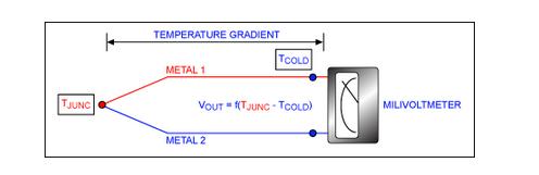 高性能的温度测量系统实现的解决方案