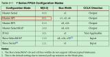如何解决xc7s不支持w25q系列芯片的问题?