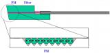 简析保偏光纤阵列的应用