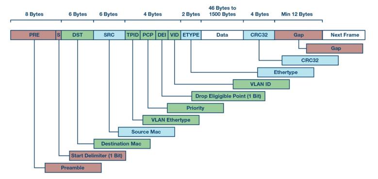 自动化中的TSN:我们现在处在什么阶段?