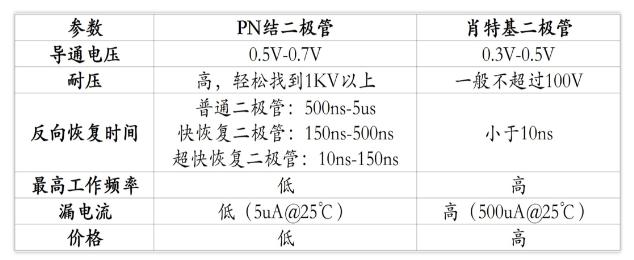 一文詳解肖特基二極管和PN結二極管的選型