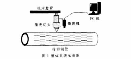 关于图像处理技术的石油筛管割缝在线监测