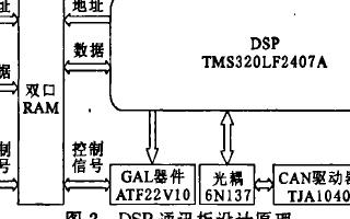 基于TMS320LF2407A DSP的嵌入式网络控制系统