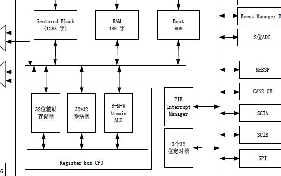基于DSP的水轮机调速器及控制器设计