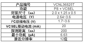 Vishay推出的超小型近传感器功耗仅为6.63...