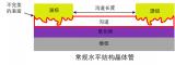 湖南大學成功實現1納米物理溝道長度的垂直場效應晶體管