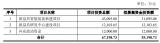 新益昌上市發行價格為19.58元/股 首日漲幅超253%