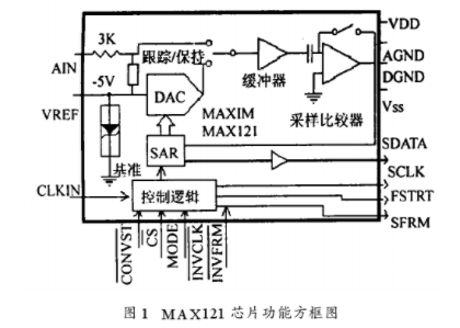 探析MAX121芯片在高速串行接口电路中的应用