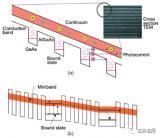 长波红外探测器的技术要求及挑战