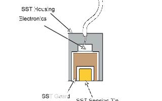 電容式傳感器和渦流傳感器檢測技術的區別分析