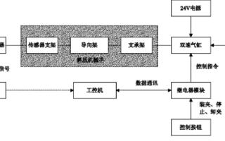振動傳感器和振動速度傳感器的原理結構說明