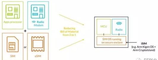 探究eSIM和iSIM相同与区别!