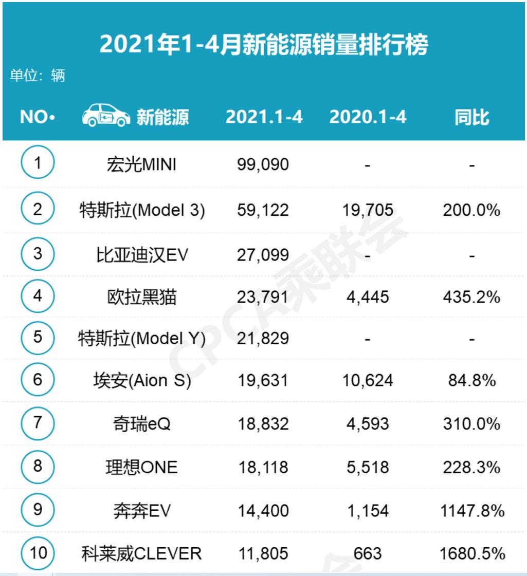 特斯拉4月中国销量比3月下滑27%? 特斯拉新能源汽车全球第一季度交付18.48 万辆