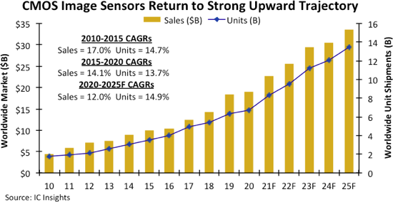 IC Insights:預計今年全球CIS總銷售額將增長19%,達到228億美元