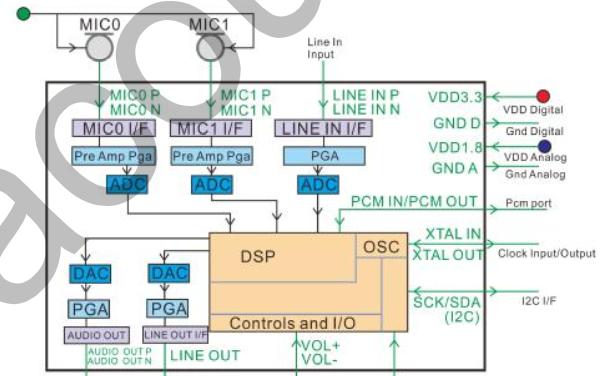 内置DSP的噪音抑制全双工通话芯片ATH8809