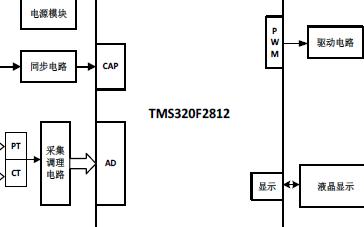 基于DSP的磁控電抗器無功補償控制系統