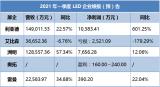 LED顯示屏市場低基數下的高增長背后,品類業績兩極分化