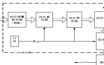 基于FPGA和嵌入式的DDS信號發生器
