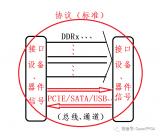 总线、接口和协议之间的关系是什么?