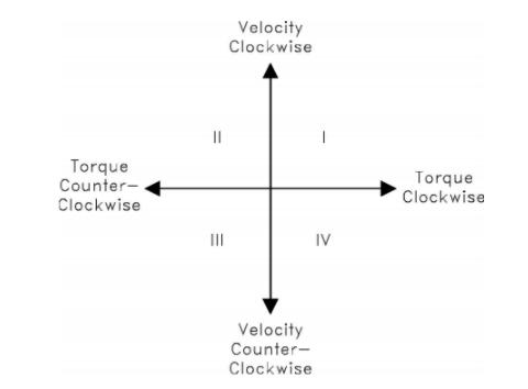 关于转矩控制和速度控制