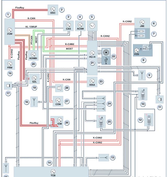 BMW的信息系统架构和总线解决方案