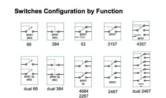 一文解析NX3高性能模拟开关
