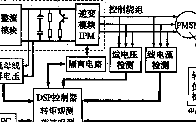 基于DSP的永磁同步电机直接转矩控制系统