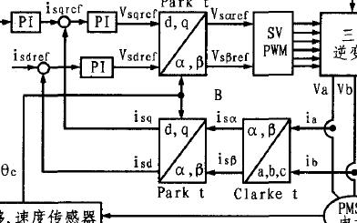基于DSP的永磁同步电机磁场定向控制器