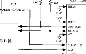 FPGA最小系統配置電路設計與實現