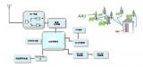 順絡電子推出5G Sunlord陶瓷介質濾波器
