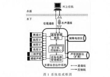 剖析水下拖曳体多源信息监控系统设计与实现