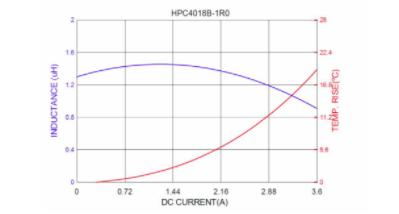 电感有哪些关键参数,如何选择电感?