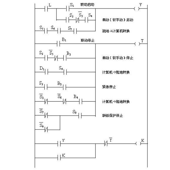簡述PLC在金礦設備改造中的應用