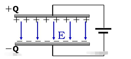 什么是电容,电容的单位介绍