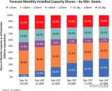 芯片供应链转移,不同制程工艺产能的差异