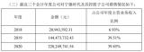 星云股份已与宁德时代及其子公司签订采购订单金额累计1.27亿元