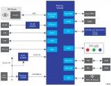 瑞萨RZ/A2M微处理器三个应用案例分享