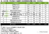 十大晶圆代工厂商总营收有望实现20%的同比增长率,从而达到历史新高