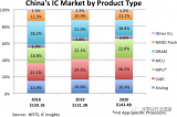 全球市场拓展下的一致性,半导体设备是晴雨表