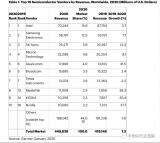 十大半导体厂商中,英特尔依然是排名最前的厂商